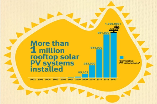20131212-Climate-Comission-Solar-WEB-INFOGRAPHS-FA