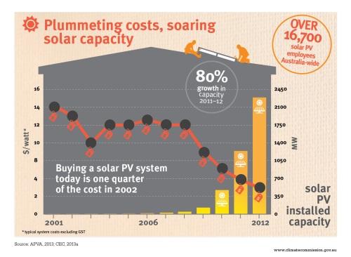 20131212-Climate-Comission-Solar-WEB-INFOGRAPHS-FA4