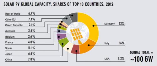 20131212-global-solar-capacity