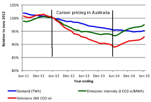 Emissions falling July 2012 to June2014 with carbon pricing