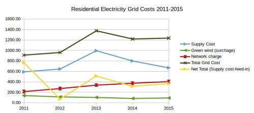 20160512-residential-electricity-grid-costs-2011-2015
