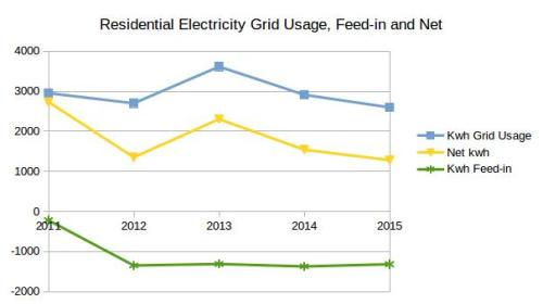 20160512-residential-electricity-usage-2011-2015